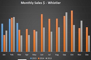 Whistler March 2015 Stats