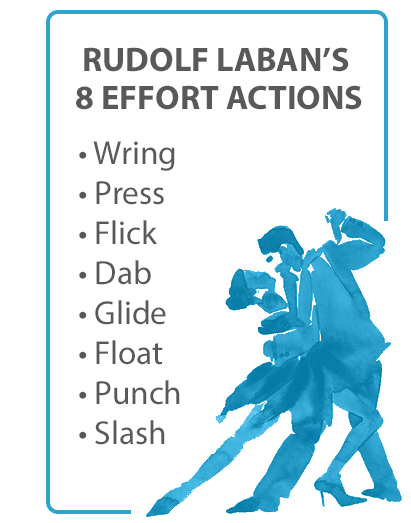 Rudolf Laban's 8 Effort Actions: wring, press, flick, dab, glide, float, punch, slash