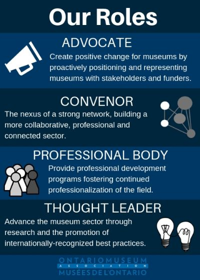 Infographic about OMA's Roles: Advocate, Convenor, Professional Body, Thought Leader