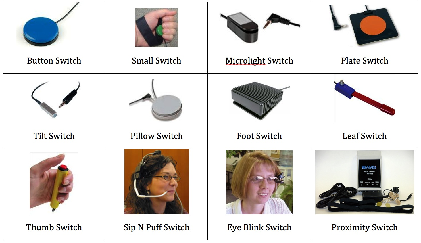 Picture of different kinds of switchs for people with disabilities.