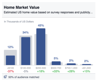 Home Market Values - Moms on Facebook