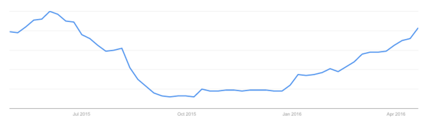 """""""Summer Camp"""" Search Data April 2015-2016"""