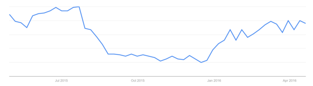 """Overnight Camp"" Search Data April 2015-2016"