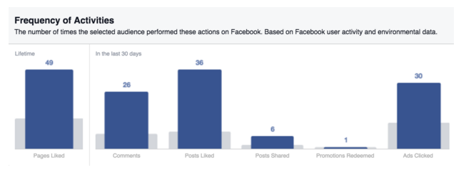 Frequency of Activities - Moms on Facebook