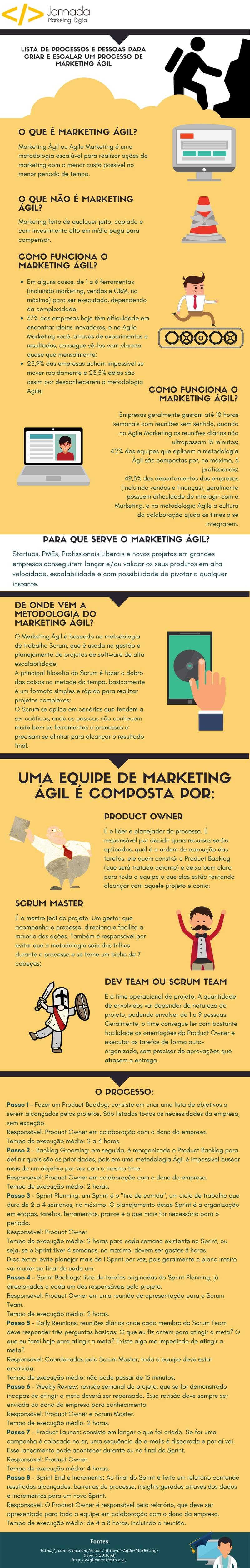 infografico marketing agil startups