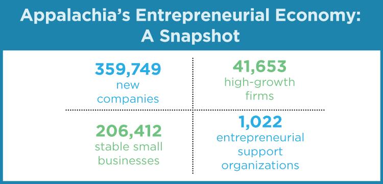 Appalachia's Entrepreneurial Economy: A Snapshot