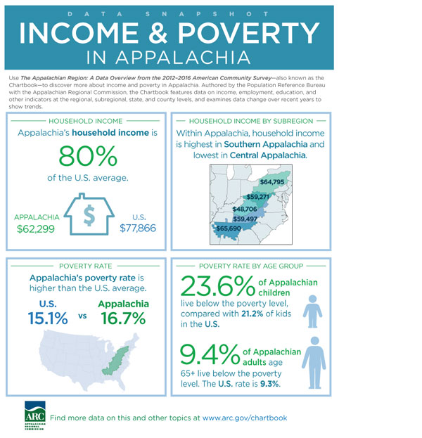 Data Snapshot: Income & Poverty in Appalachia