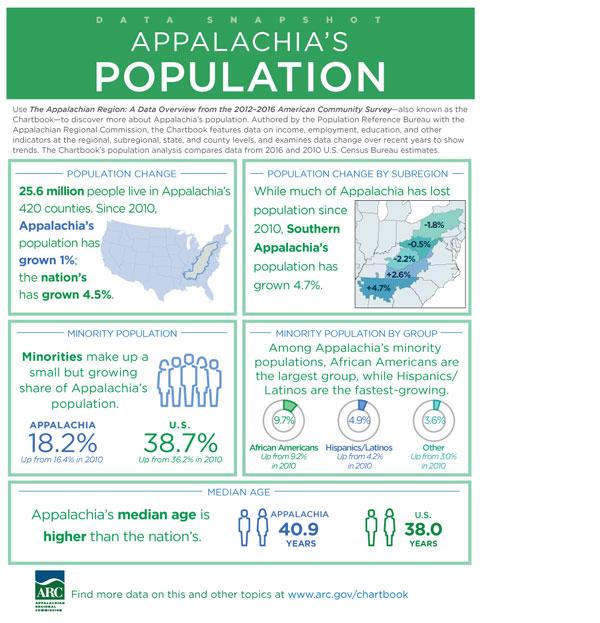 Data Snapshot: Appalachia's Population