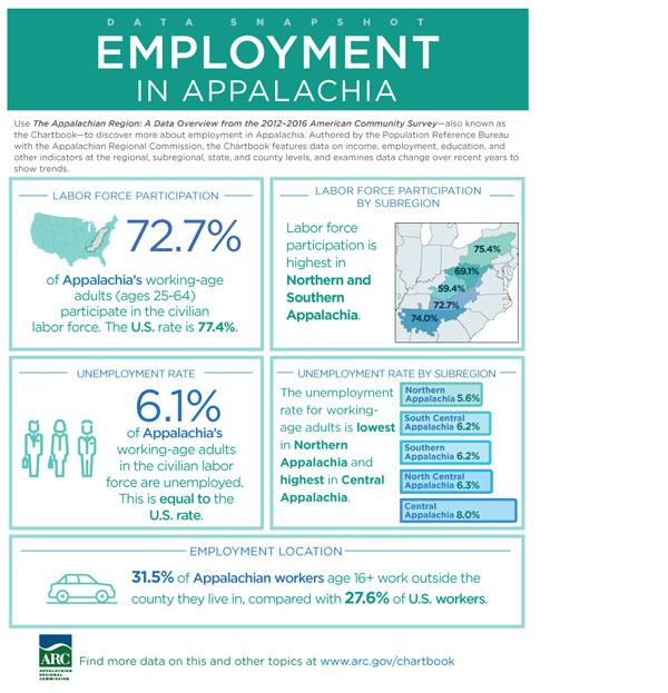 Data Snapshot: Employment in Appalachia