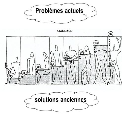 Problèmes actuels - Solutions ancienne ?