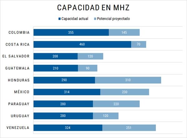Gráfico - Capacidad en MHz