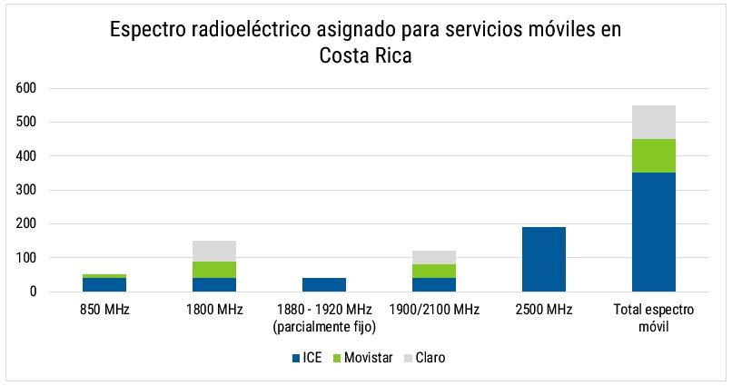 Imagen - Espectro radioeléctrico asignado para servicios móviles en Costa Rica