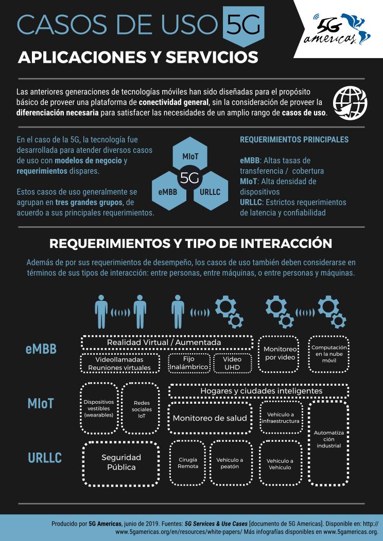 Infografía de 5G Americas sobre el uso de la 5G