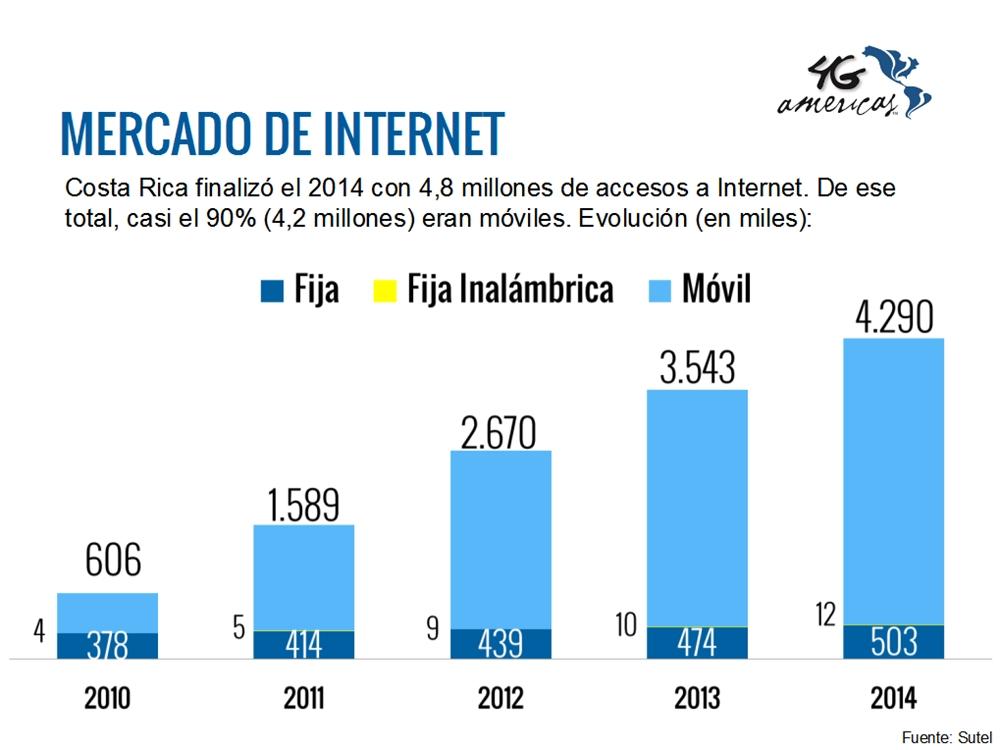 Mercado de Internet en Costa Rica