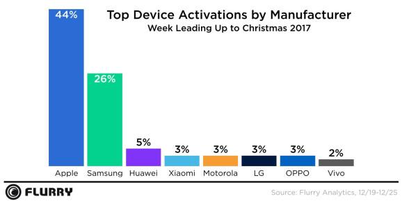 Gráfico con la activaciones móviles en navidad de 2017 según fabricante