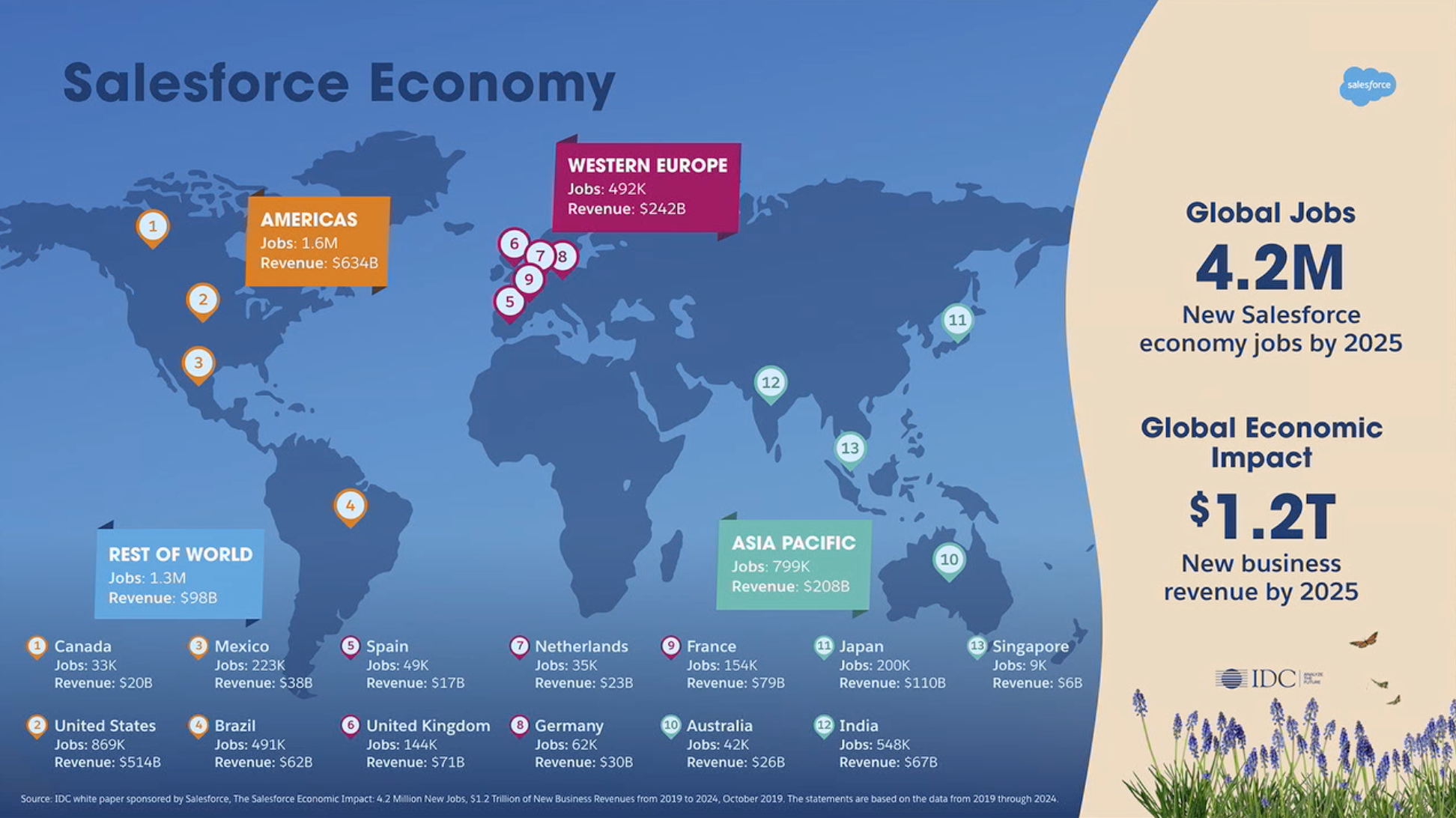 slide de Salesforce Economy