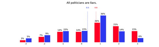 Graph of trust in politicians