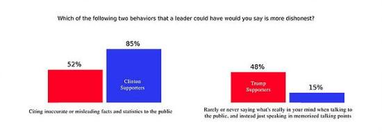 Which behavior more dishonest
