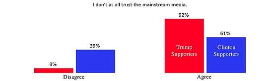 Trust of mainstream media graph