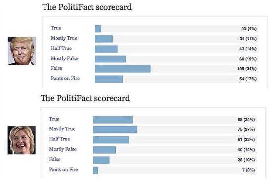 Clinton vs. Trump on Politifact