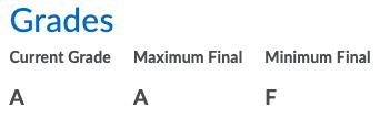 Grades: Minimum F, Current A, Maximum A