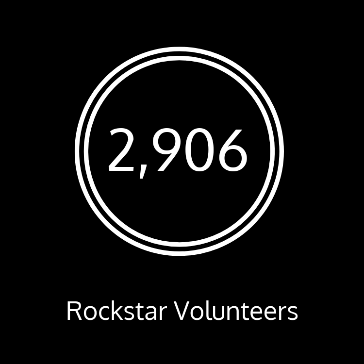 We have 2,906 rockstar volunteers!