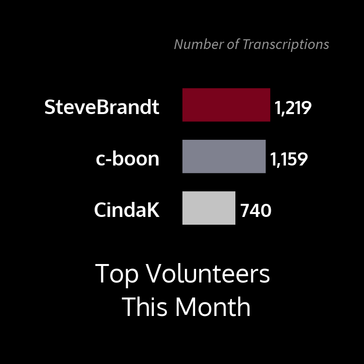 This bar graph shows top volunteers this month by number of transcriptions with user SteveBrandt at 1,219, c-boon at 1,159, and CindaK at 740.