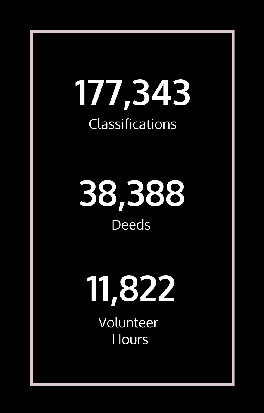 This chart shows the number of deeds that our volunteers transcribed at 38,388 as well as 177,343 classifications and 11,822 volunteer hours.