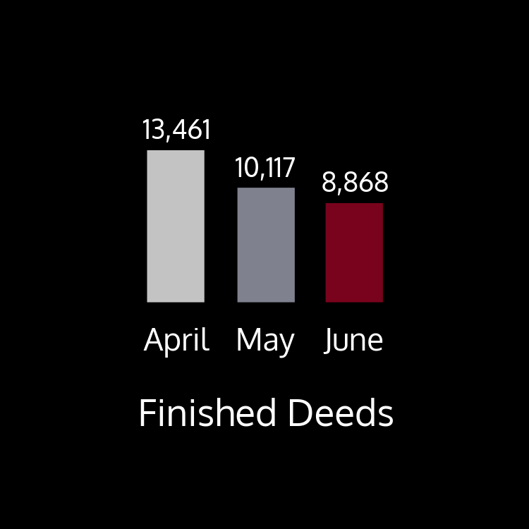 This chart shows finished deeds by month. There were 13,461 finished in April; 10,117 deeds finished in May; and 8,868 finished in June.