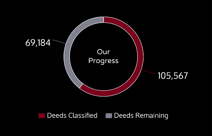 This chart shows our progress. 105,567 deeds are transcribed and 69,184 are remaining.