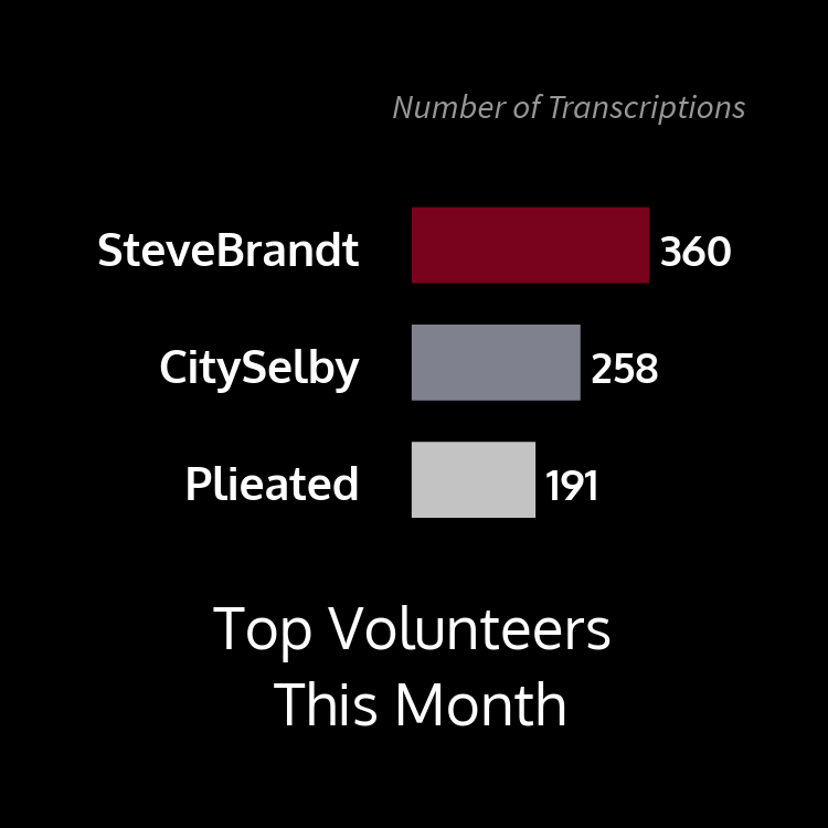 This bar graph shows top volunteers this month by number of transcriptions with user SteveBrandt at 360, CitySelby at 258, and Plieated at 191.