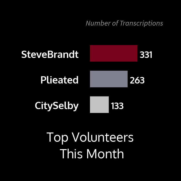 This bar graph shows top volunteers this month by number of transcriptions with user SteveBrant at 331, Plieated at 263, and CitySelby at 133.