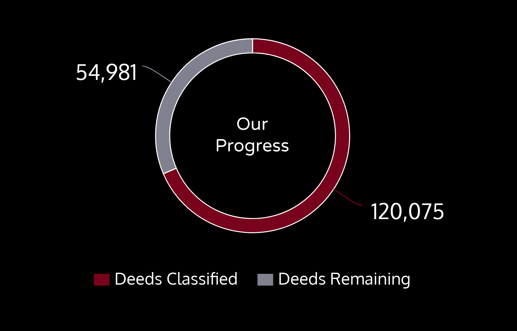 This chart shows our progress. 120,075 deeds are transcribed and 54,981 are remaining.