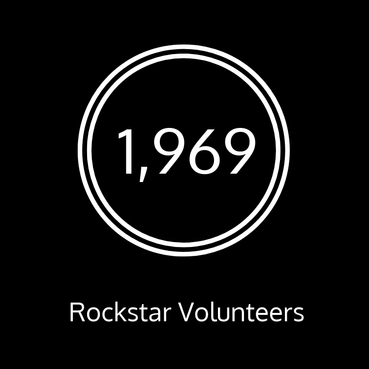 We have 1,969 rock star volunteers in total!