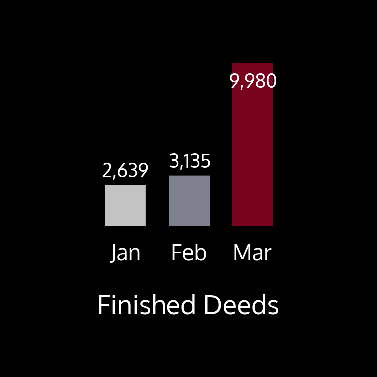 T This chart shows finished deeds by month. There were 2,639 finished in January; 3,135 deeds finished in February; and 9,980 finished in March.