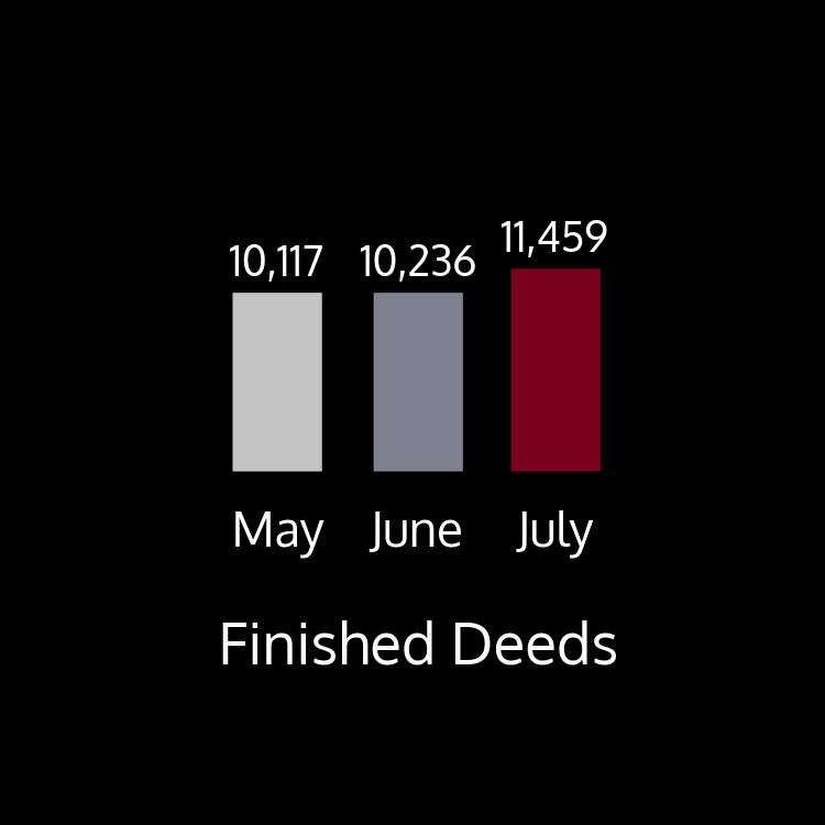 This chart shows finished deeds by month. There were 10,117 finished in May; 10,236 deeds finished in June; and 11,459 finished in July.