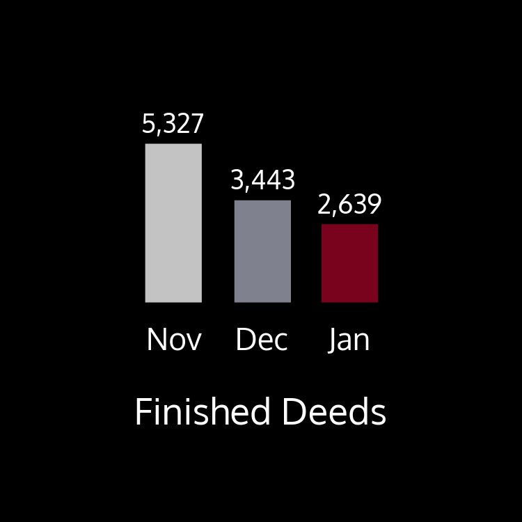 This chart shows finished deeds by month. There were 5,327 finished in November; 3,443 deeds finished in December; and 2,639 finished in January.