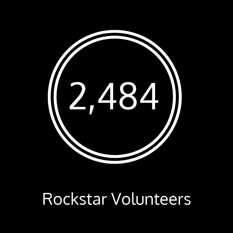 We have 2484 rockstar volunteers!