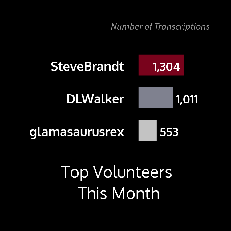 This bar graph shows top volunteers this month by number of transcriptions with user SteveBrandt at 1,304, DLWalker at 1,011, and glamasaurusrex at 553