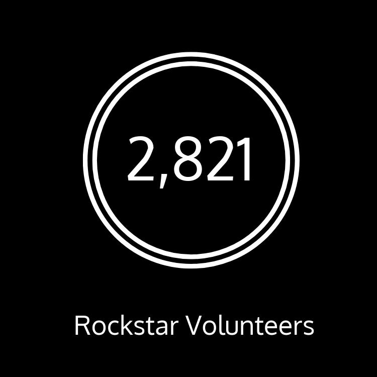 We have 2,821 rockstar volunteers!