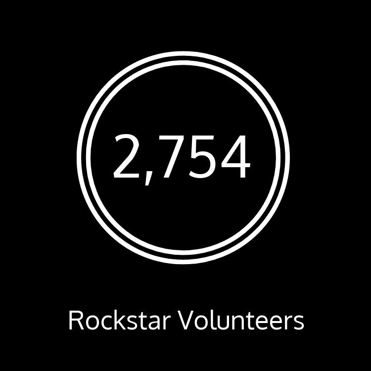 We have 2,754 rockstar volunteers!