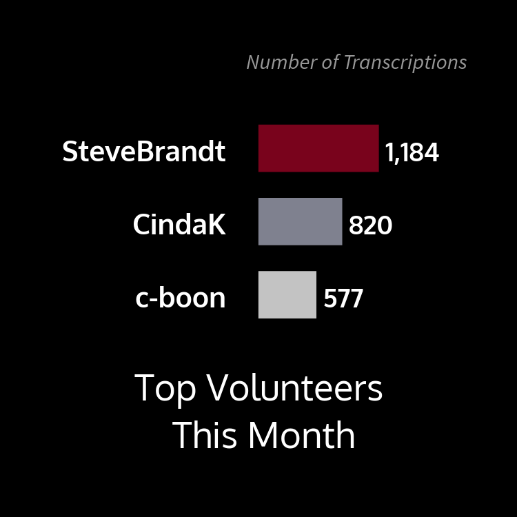 This bar graph shows top volunteers this month by number of transcriptions with user SteveBrandt at 1,184, CindaK at 820, and c-boon at 577.