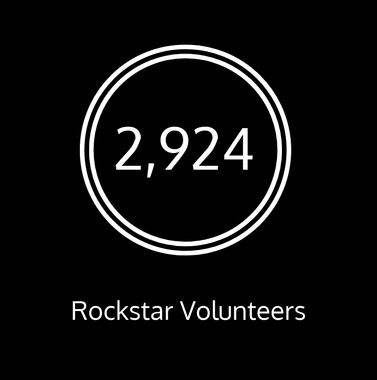 Thank you to our 2,924 rockstar volunteers!