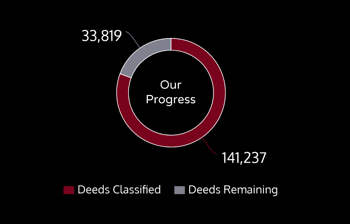 This chart shows our progress. 141,237 deeds are transcribed and 33,819 are remaining.
