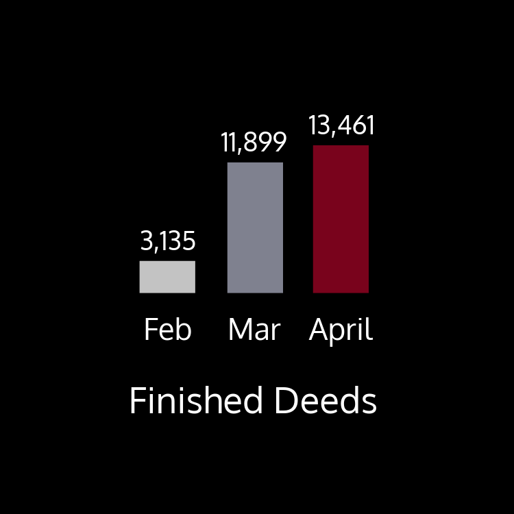 This chart shows finished deeds by month. There were 3,135 finished in February; 11,899 deeds finished in March; and 13,461 finished in April
