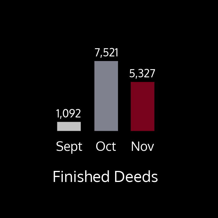 This chart shows finished deeds by month in 2018. There were 1,092 finished deeds in September; 7,521 finished deeds in October 7,521; and 5,327 deeds finished in November.