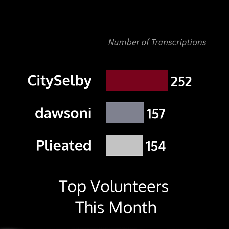 This bar graph shows top volunteers this month by number of transcriptions with user CitySelby at 252, dawsoni at 157, and Plieated at 154.
