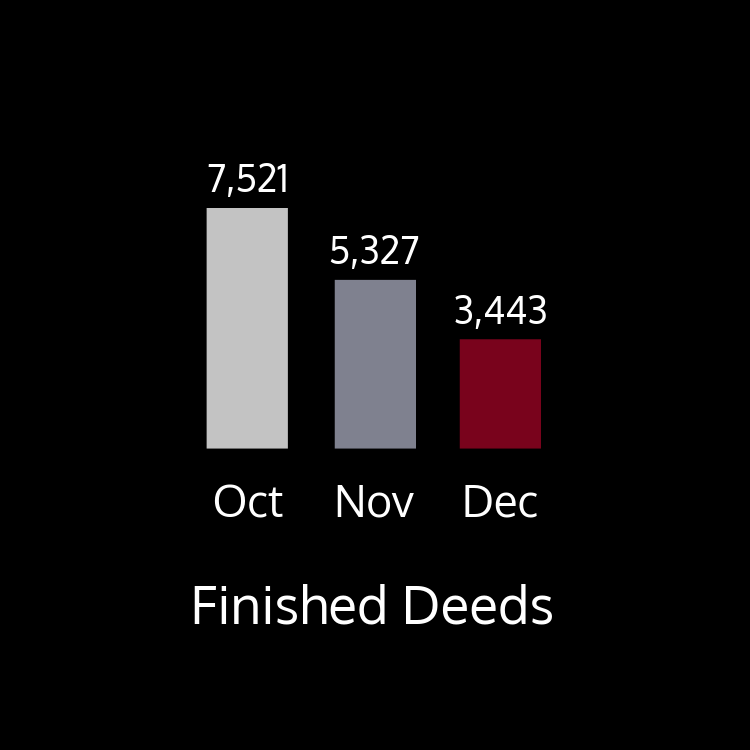This chart shows finished deeds by month in 2018. There were 7,521 finished deeds in October; 5,327 deeds finished in November; 3,443 deeds finished in December.