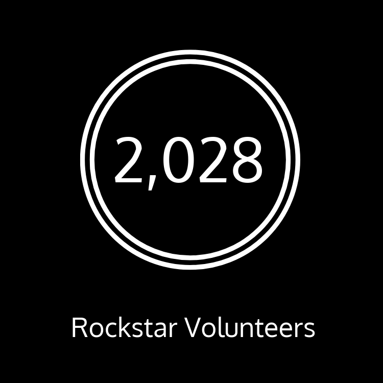 We have 2,028 rock star volunteers in total!
