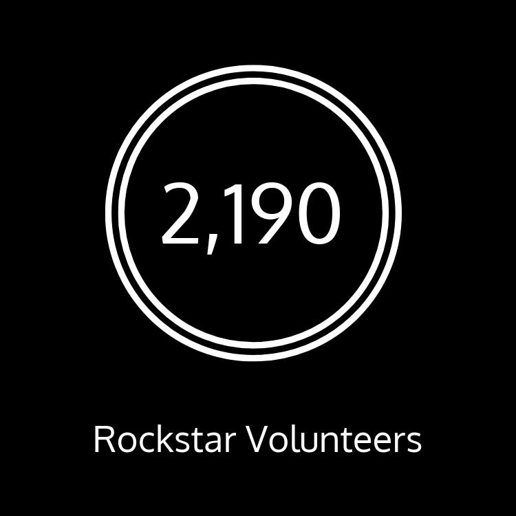 We have 2190 rockstar volunteers!